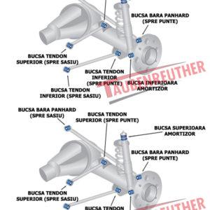 Kit bucse tendoane si bara Panhard fata+spate